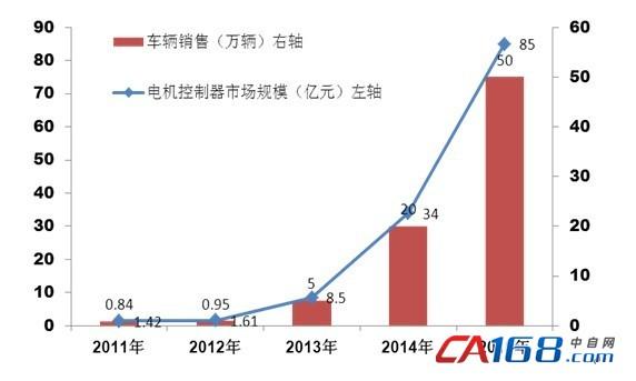 国内主要厂商有上海电驱动,上海大郡,天津松正,南车时代,汇川技术和