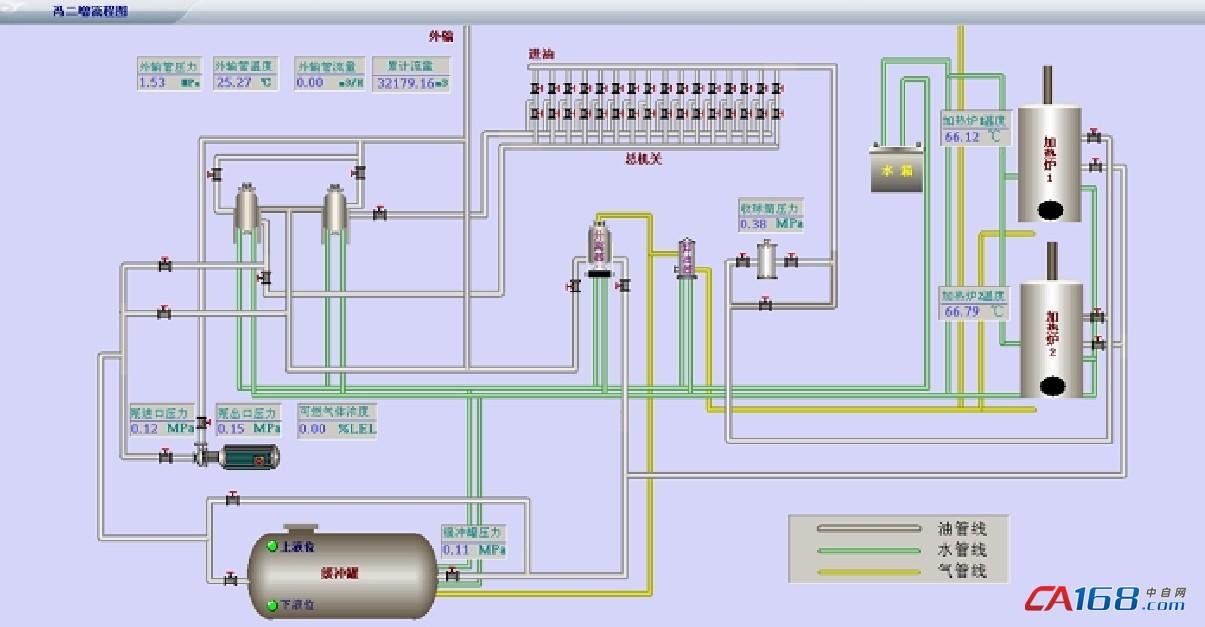 采集自喷井、抽油机井、电潜泵井、螺杆泵井、注水井、配水间、注水站、油水集输管网、增压站、转油站、集输站、罐区等生产场所装置的实时生产数据,包括压力、温度、流量、液位、电流、电压、转速、功率、载荷、冲程、冲次等运行参数数据。并且包括油井的示功图计量数据,将增压站、注水井、接转站、联合站等以力控油汽版本软件制作好的工艺画面文件拷贝至数字化平台的工程文件夹中进行快速编译,可达到快速组态的目的,做到管理平台与站控的画面高度统一,实现生产实时、智能监控 。 图形化界面完成后即可由pSpace web serve