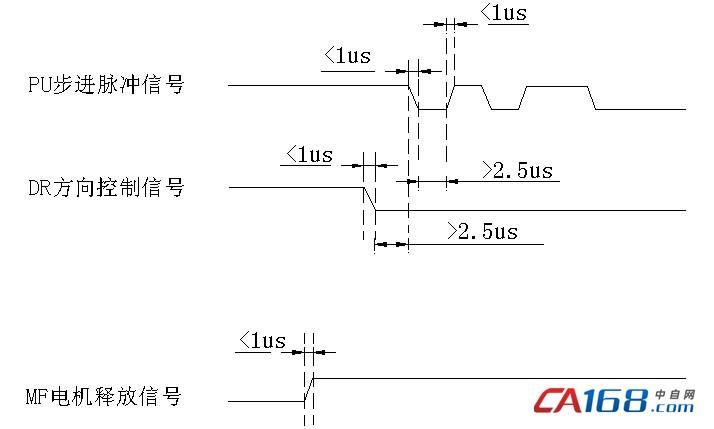 输入信号波形时序图