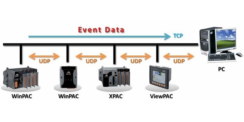 泓格科技使用 ISaGRAF PAC 传送事件数据(Event Data)