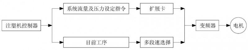 注塑机结构及工作原理图