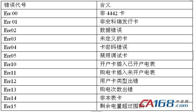 1通信协议 ddsy1352单相电子式预付费电能表采用modbus- rtu协议. 7.