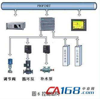 基于西门子profinet的智能换热站系统设计和应用