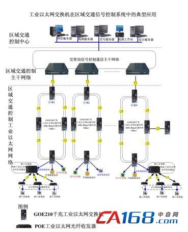 交换机在区域交通信号控制系统中的应用