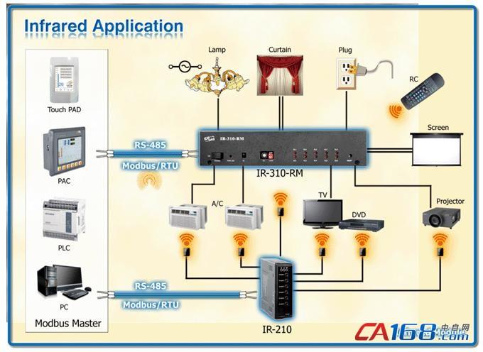 IR-310-RM是一款专为控制室内设备电源而设计的10通道红外线遥控模块,具强电继电器开关控制功能。此模块的回路最高可承受10安培电流负载,每个回路具有NO/NC开关与保护电路。可经由Modbus/RTU通讯协议或红外线遥控,对IR-310-RM进行独立或顺序控制开关,并可使用最多五组互锁继电器开关。IR-310-RM可使用在手动或自动电力开关、窗帘或屏幕控制、灯光控制等节能型应用场合,是您在建置HA/BA系统时不可或缺的好帮手。