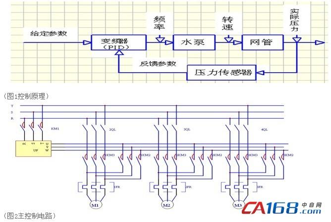 富凌高性能恒压供水专用变频器bd331系列
