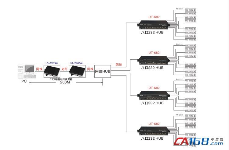 光纤收发器延长传输距离在智能化监控系统的解决方案