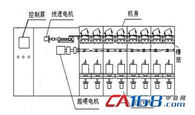四方e550系列变频器在高速倍捻机上的应用