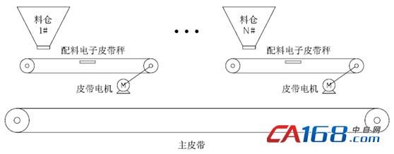 配料系统往往都是采用模拟电路控制滑差调速电机的