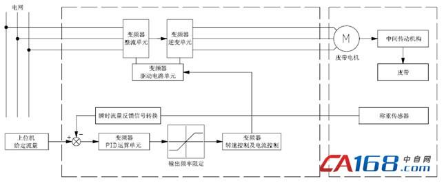 引言 配料机广泛应用于水泥、矿山、冶金及农产品加工等行业,在其生产过程中,对粉料输送、流量及粉体配料的称量要求比较严格,否则会严重影响产品质量的稳定。因此,实现高精度的自动配料对工业企业生产有着极为重要的意义。原来的配料系统往往都是采用模拟电路控制滑差调速电机的方法进行速度控制,由于滑差电机调速方式在低速时特性差、效率低,现场外部工作环境又很恶劣,工艺粉尘很多,这些粉尘很容易进入滑差电机内部而出现磨损、卡死等现象,造成工作故障多,维修、维护麻烦,影响正常生产。本文拟介绍一种以四方V560变频器驱动异步电机