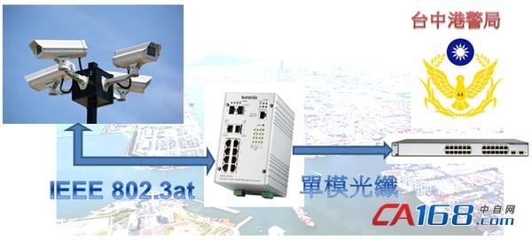 Korenix科洛理思(北尔电子集团) 方案及应用 - 台湾 台中港 第二期 视讯监控案 成功方案