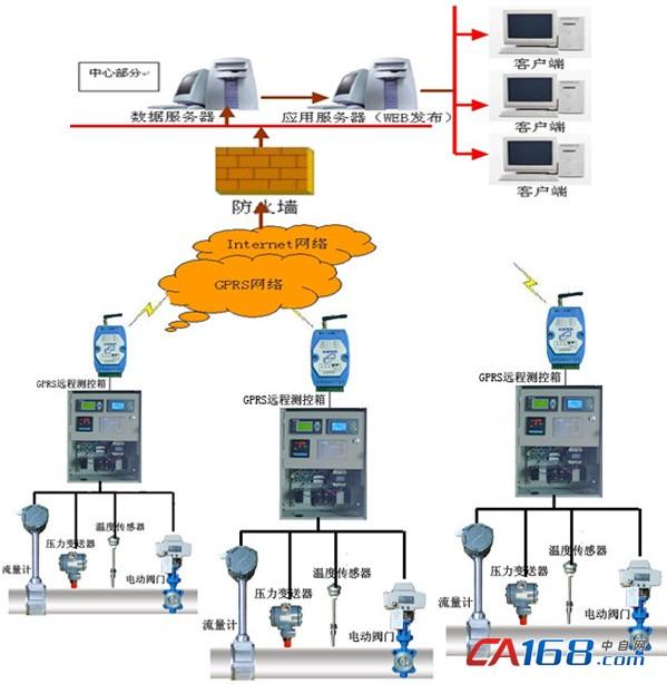 三、 硬件简介 1、 GPRS/CDMA DTU基本功能及特点:  内嵌TCP/IP协议、用户数据完全透明传输;  具有自动登陆网络、断线自动重连的功能,用户免于维护数据链路;  参数设置可以通过电脑或手机远程设置、更改;  双重看门狗设计,长期运行不会死机;  用户数据接口为RS232或RS485,速率可调;  支持GSM拨号、短信数据传输方式,用户数据可选短信、GPRS/CDMA网络双通道数据通信;  128K用户数据缓冲;  具有信号强度显示、网络连接和数据收发指标灯;  标准工业