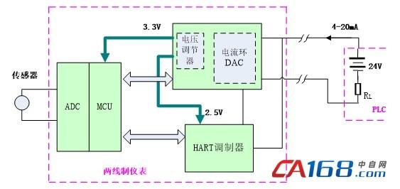 基于上述因地电势不同而存在的隐患,可以用数字隔离的方式将MCU与电流环DAC及HART调制器进行隔离,电流环DAC及HART调制器属浮地形式,使得两线制仪表与PLC系统两个地电势之间形成高阻抗,降低地线之间的回路电流,形成两个设备间的电气隔离,从而降低了4-20mA信号的传输误差,同时消除了共模干扰的隐患。 因为两线制仪表没有额外的供电端口,其供电都是通过4-20mA环路取电,采用这种隔离方式后,HART调制器的2.
