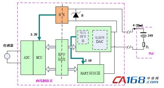电流环dac从plc输出的4-20ma总线上取电