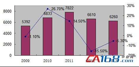 2017商业房产发展趋势