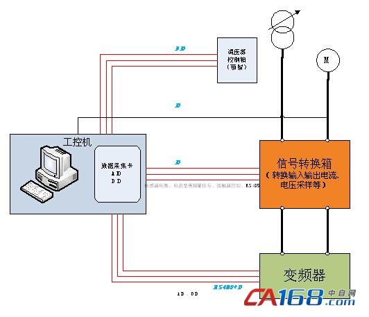 图1 系统结构图   上位机与变频器两者之间通过RS-485总线进行通讯,采用Modbus RTU通讯协议,通讯波特率设为38400kb/s。上位机通过通讯连接接口界面,设置串口号和波特率等信息,通讯连接成功后对变频器进行一系列的操作,如各种频率的设定、运行和停机命令、正反转命令等,并接收变频器发来的数据,如各种频率、电流、转速等各种信号,并对其进行显示并实现曲线化。   主程序部分流程图如下图2所示: