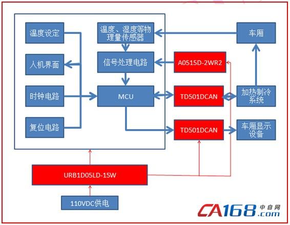 针对不同的供电情况,电源模块的选型要求如下: 1.主供电系统为轨道交通专用的110VDC供电,模块需满足铁道宽电压(66-135VDC)输入。同时,为提高系统可靠性,必须保证输出与供电进行隔离。另外,模块需长期工作于振动场合,所以对其抗振动和耐冲击性能要求比较高; 2.在信号采集方面,一般会采用正负运放进行处理,获得宽量程的信息返回给MCU进行处理,以获得现场物理量信息如温度、湿度等。其供电电源可以通过主供电取电,所以其输入电压可以采用定电压输入。除了具备电源转换功能之外,为了防止信号处理电路和数字电路串