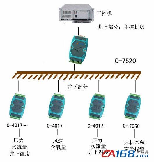 选用研祥工控PIII主机作为煤矿调度室的主控机,用首英科技的C-7520通讯模块和C-4017模拟量输入模块、C-7050数字输入输出模块组建RS-485网络来采集井下的各种数据和控制风机、水泵等设备的运转。在矿井下的不同位置安放各种传感器,监测当地的的水位、瓦斯含量、温度、含氧量等数据,通过C-4017变换为数字信号用RS-485总线传至井上调度室主控机。另外在井口还有传感器监测风压、风的流量,判断风机是否运转。主机根据各点数据情况通过C-7050 来控制水泵、风机的运转,从而调节风量,控制水位,保证井