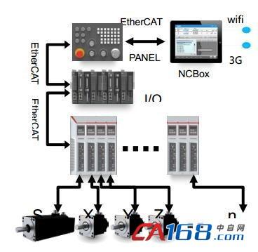 ethercat在i5智能数控机床的应用