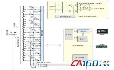 汇川技术hd71高压变频器在密炼机上的应用