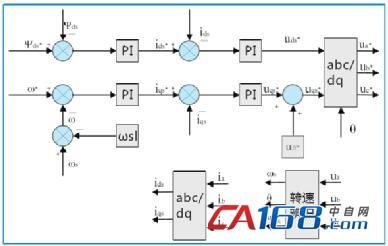 矢量控制算法框图