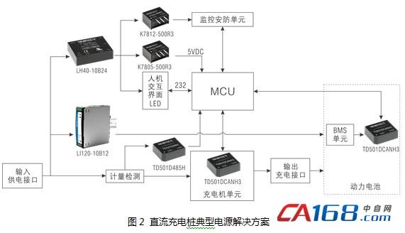 供电说明: 电源部分中,首先需考虑大电流充电情况下BMS的辅助供电。在最新的国标中将此电源统一标定为12V10A的电源,且后续在BMS管理方面,乘用车与大巴车的BMS供电系统将统一标准。因此,此处推荐选择具有主动式PFC功能的LI120-10B12输出12V给BMS系统供电。 主控系统的电源部分,推荐LH40-10B24给HMI显示屏以及继电器供电。再通过K7812-500R3和K7805-500R3转换为12V和5V分别给监控安防单元和MCU供电。 在通信部分中,本方案应用了三种通信,CAN通信、48