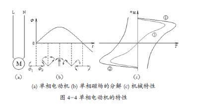 当c1 上的电压达到并超过电源电压的2/3 时,时基电路的输出端翻转为低