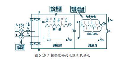 电压在向电阻r 提供电流的同时,也向电容器充电;而每个脉波的下降沿