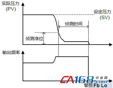 恒压供水变频器控制策略研究