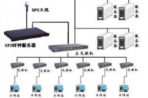GPS时钟服务器-网络时钟服务器