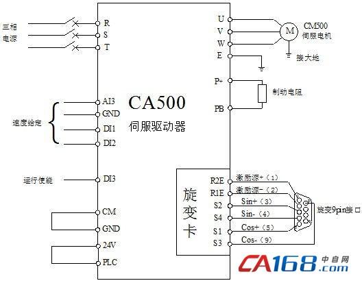 3、方案优势:  CA500伺服驱动器采用重载型设计,低频转矩大,动态响应快,过载能力强,可120%负载长期运行;  CM500伺服电机采用高性能稀土永磁材料,抗去磁能力强。电机转子采用特殊结构和工艺,外壳防护等级为IP54,绝缘等级为F级,保证系统运行的可靠性;  泵控技术代替常规阀控技术,消除节流损耗,节能效果显著,节能率可达25%。  降低了液压油的温升,延长了液压油的使用寿命,减少系统维护成本;  折弯机快下、慢下、保压、卸荷、返程各工序段运行时噪音明显下降,改善工作环境;  简化的调试