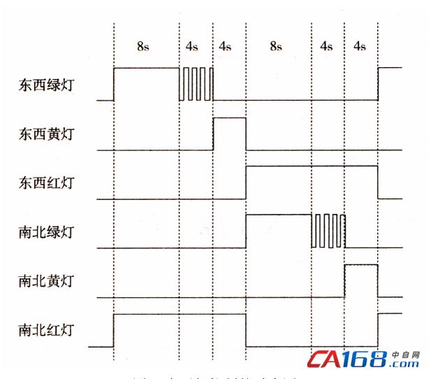 3分配输入点和输出点 根据十字路口交通信号灯控制