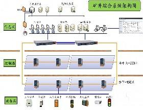 ORing打造紫金山金铜矿井下安全避险系统