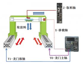 台达工业自动化产品在自动IC烧录机上的应用