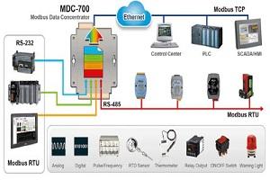 泓格科技新�|产品上市MDC-711/MDC-714/MDC-741Modbus数据集ζ中器