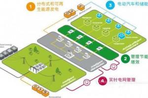 施耐德电气发布新一代EcoStruxure™架构与平台