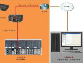 ABB plc远程编程网关