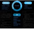 智物联云平台(GARDS)