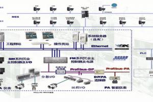 和利时HOLLiAS MACS-S系统