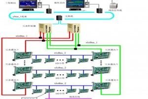 面向过程自动化的控制系统E1000