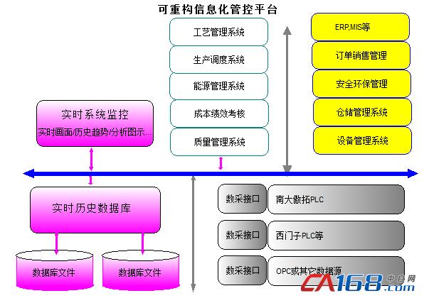 可重构信息化管控平台总体结构