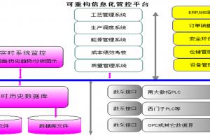 南大傲拓可重构信息化管控平台