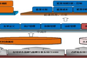 EMS能源管理