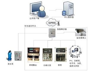 聚英电子 RTU 在水质监测系统上的应用方案