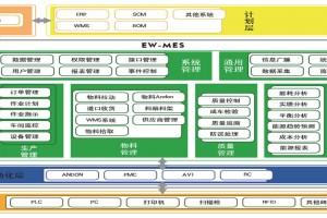 易往信息EW-MES制造执行系统