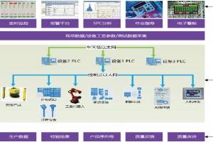易往信息EW-AIE自动化&智能装备