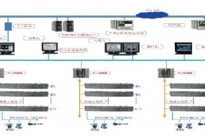 科远SC300中大型可编程控制器