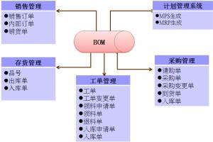 集控ERP物料清单BOM管理系统