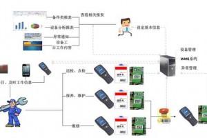 PMS设备智能化管理系统