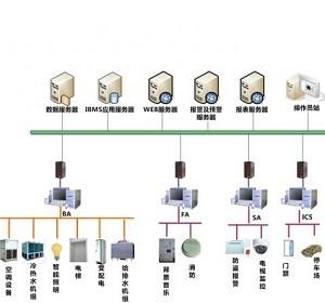 力控软件在上海建行楼宇ibms中的应用